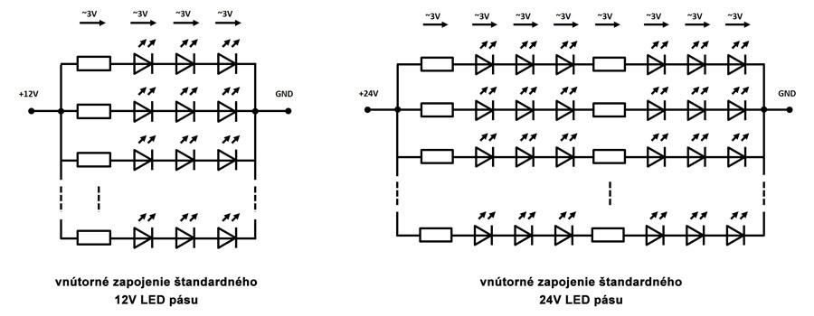 Vnútorné zapojenie LED diód v nízkonapäťovom 12 a 24V LED páse s konštatným napájacím napätím