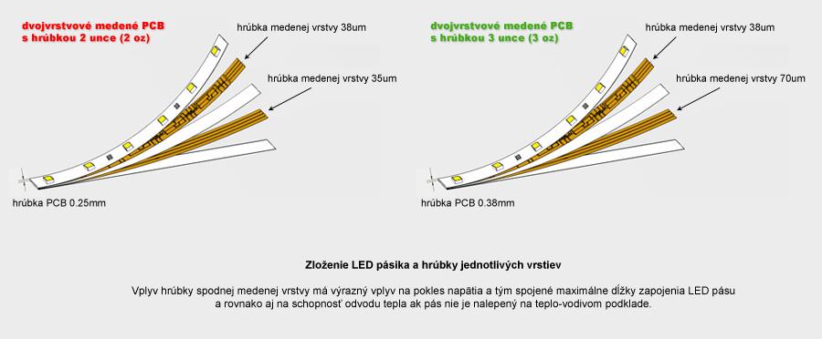 Hrúbky jednotlivých vrstiev PCB pri LED páse a vplyv na jeho parametre
