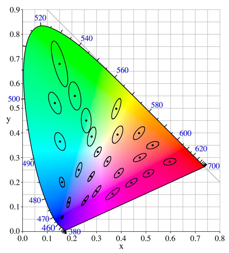 Prvý náčrt MacAdam elíps v diagrame farebného priestoru podľa CIE 1931 xy