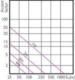 LED bodová žiarovk Philips MASTER, GU10, 7W, 590lm, 3000K, 36°, 25000h, stmievateľná